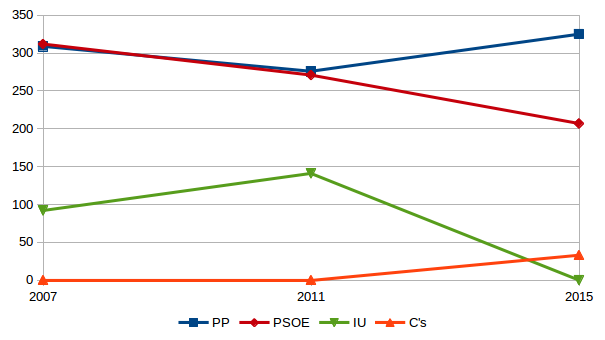 evolucion-voto.2007-2015